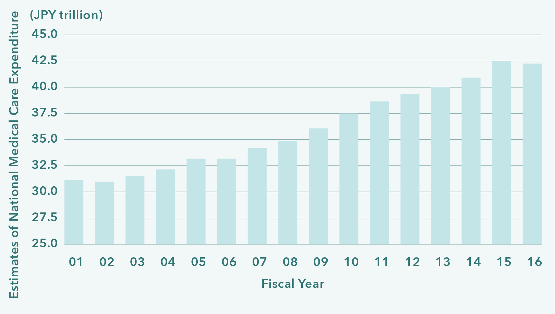 Increase of Medical Care Expenditure