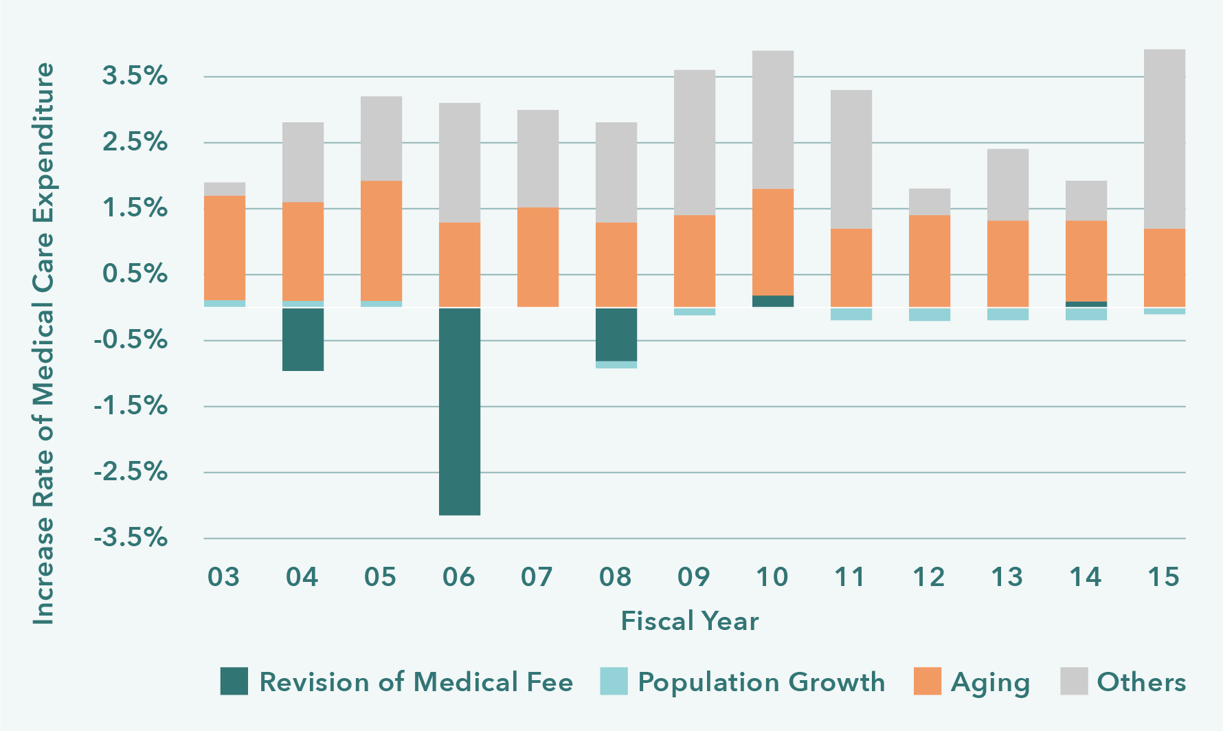 Increase Rate of Medical Care Expenditure