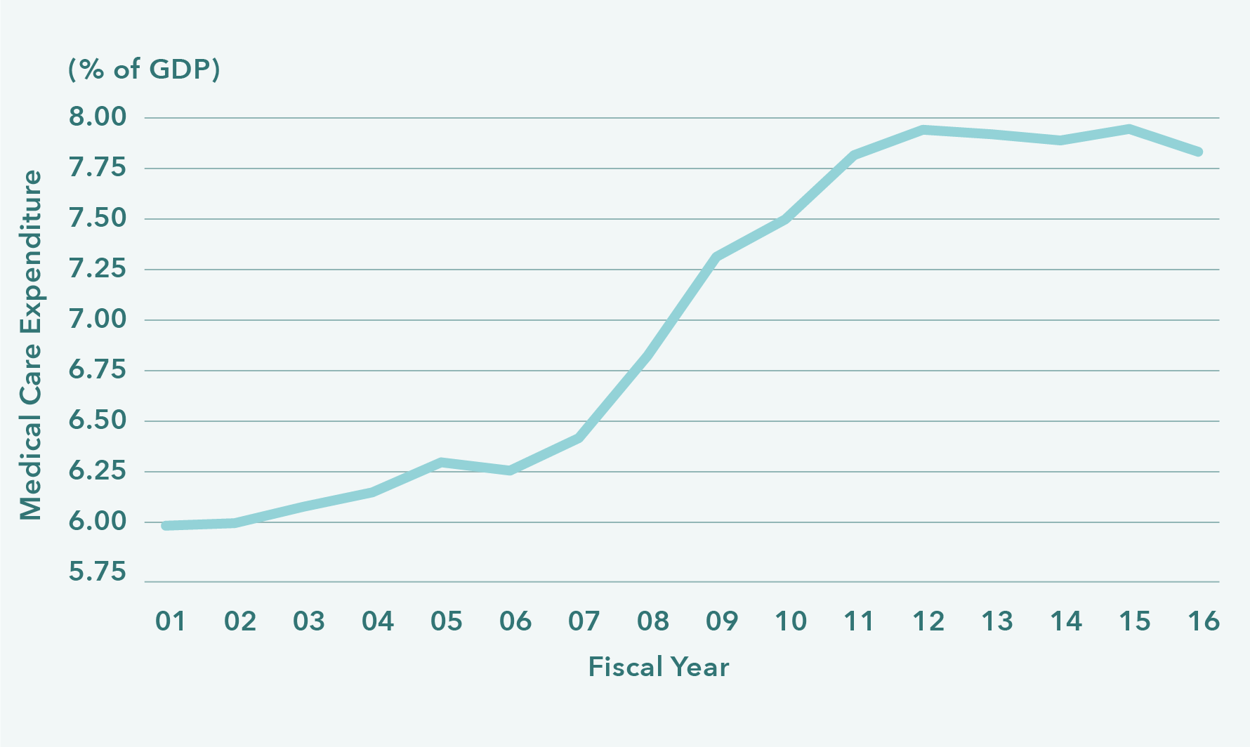 Medical Care Expenditure (% of GDP)