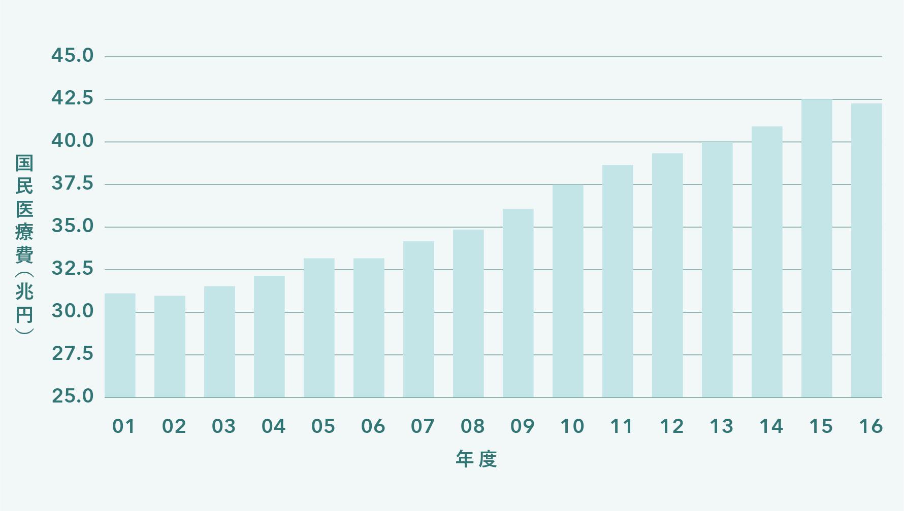 医療費の増加を表すグラフ
