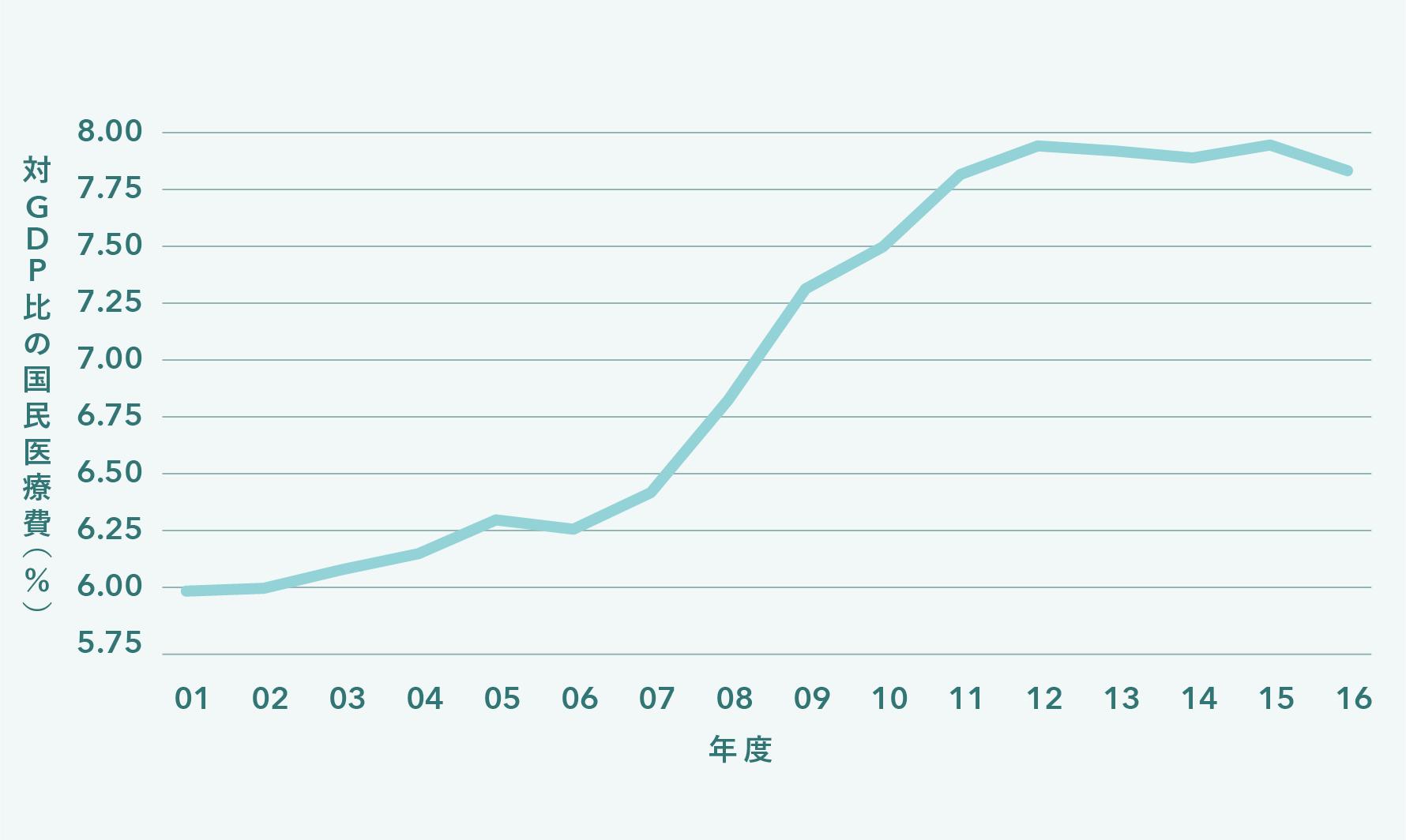 対GDPあたりの国民医療費を示すグラフ